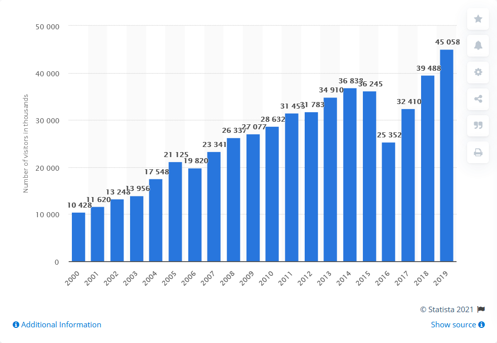آمار بازدید گردشگران از جاهای دیدنی ترکیه در سال های مختلف
